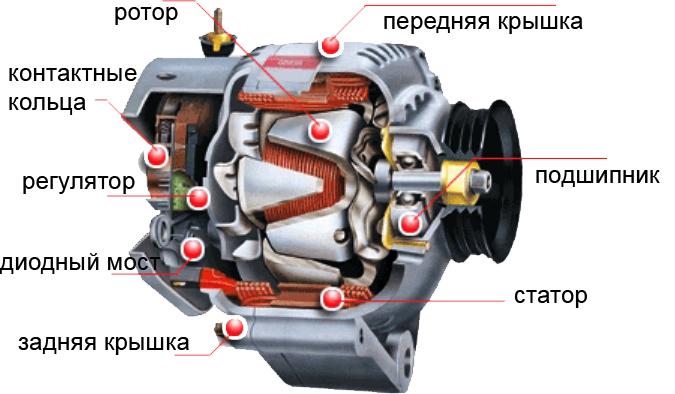 автомобильных генераторов,